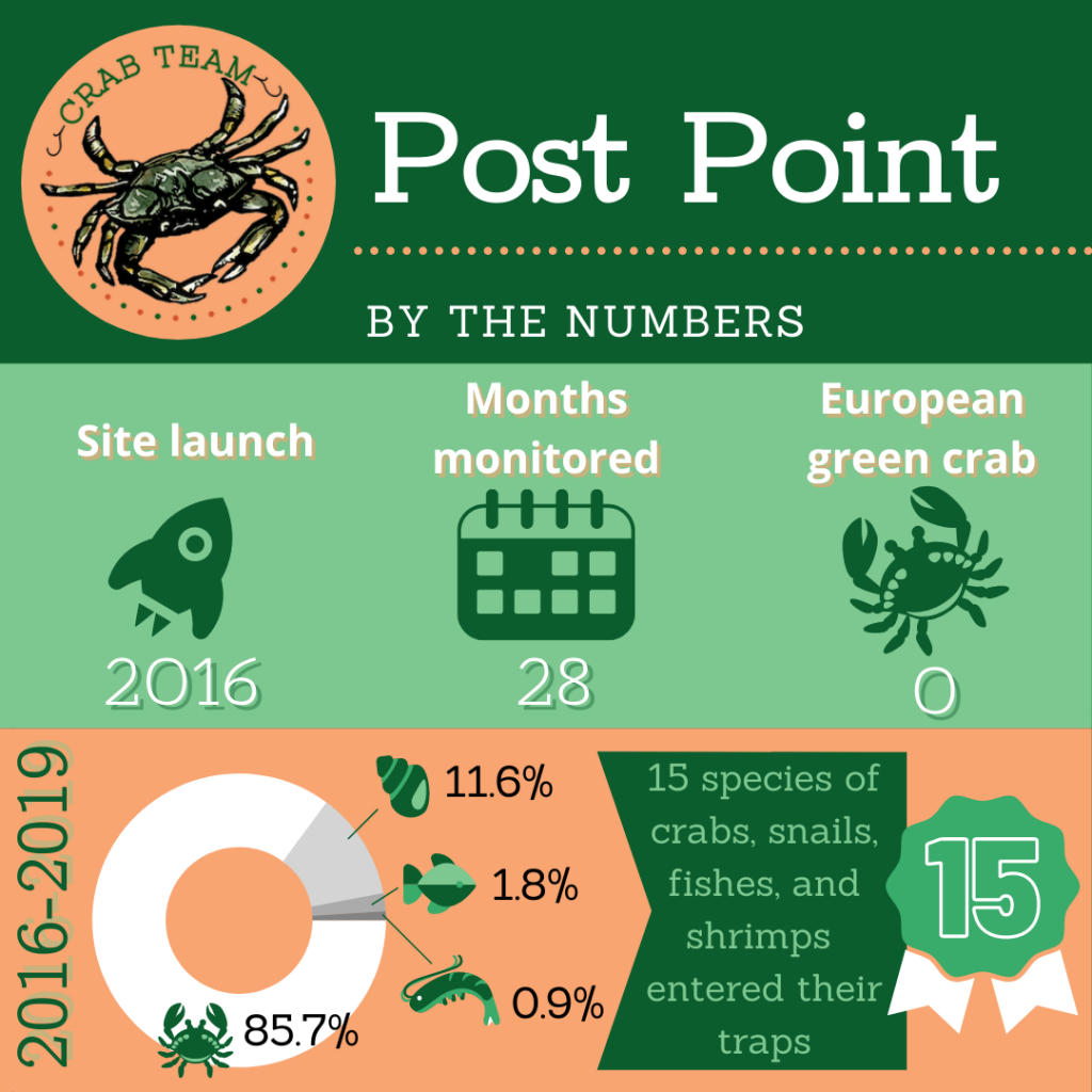 Post Point infographic